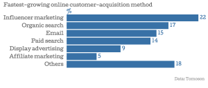 02_Fastest-growing-online-customer-acquisition-method-_chartbuilder
