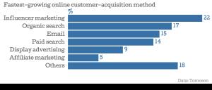 02_Fastest-growing-online-customer-acquisition-method-_chartbuilder