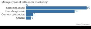 07_Main-purpose-of-influencer-marketing
