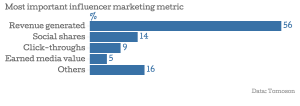 08_Most-important-influencer-marketing-metric