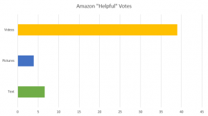 Amazon Helpful Votes