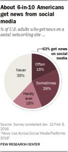 62-percent-news-social-media
