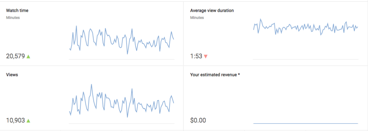 youtube-engagement-dashboards