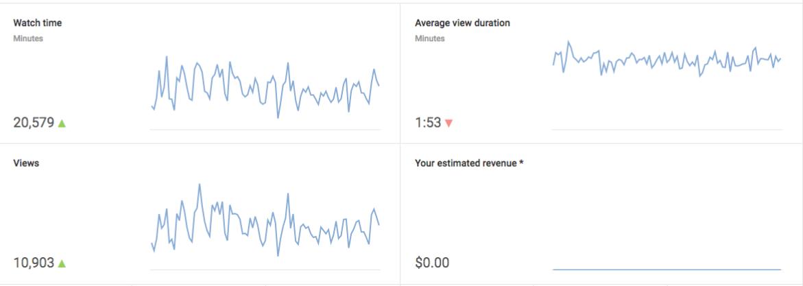youtube-engagement-dashboards
