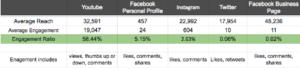 engagement-percentage-chart