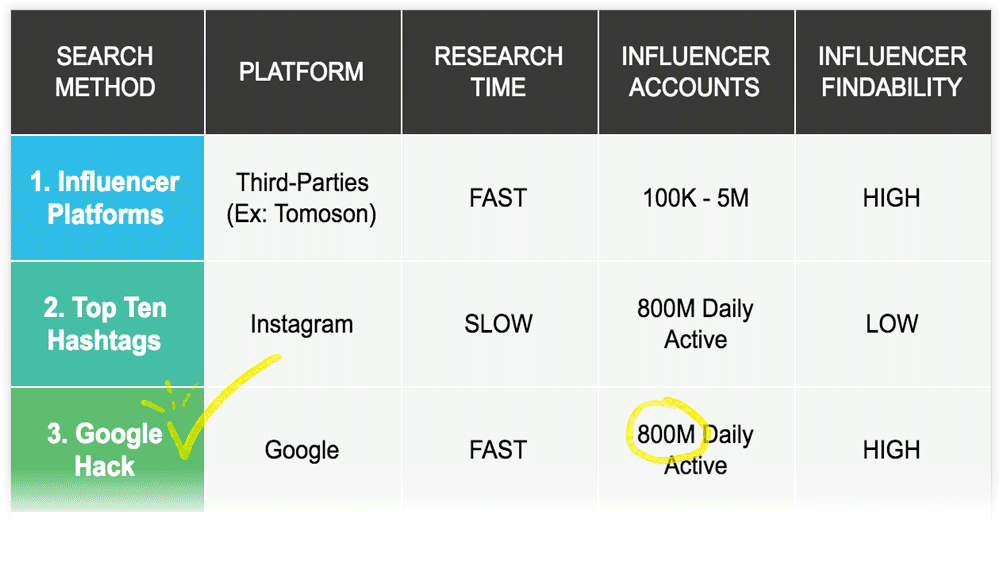 Free Google Hack to Find Influencers Fast