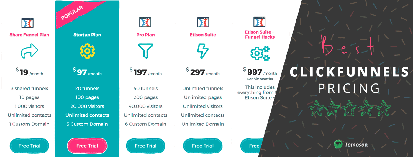 Clickfunnels Pricing Table Best Deal