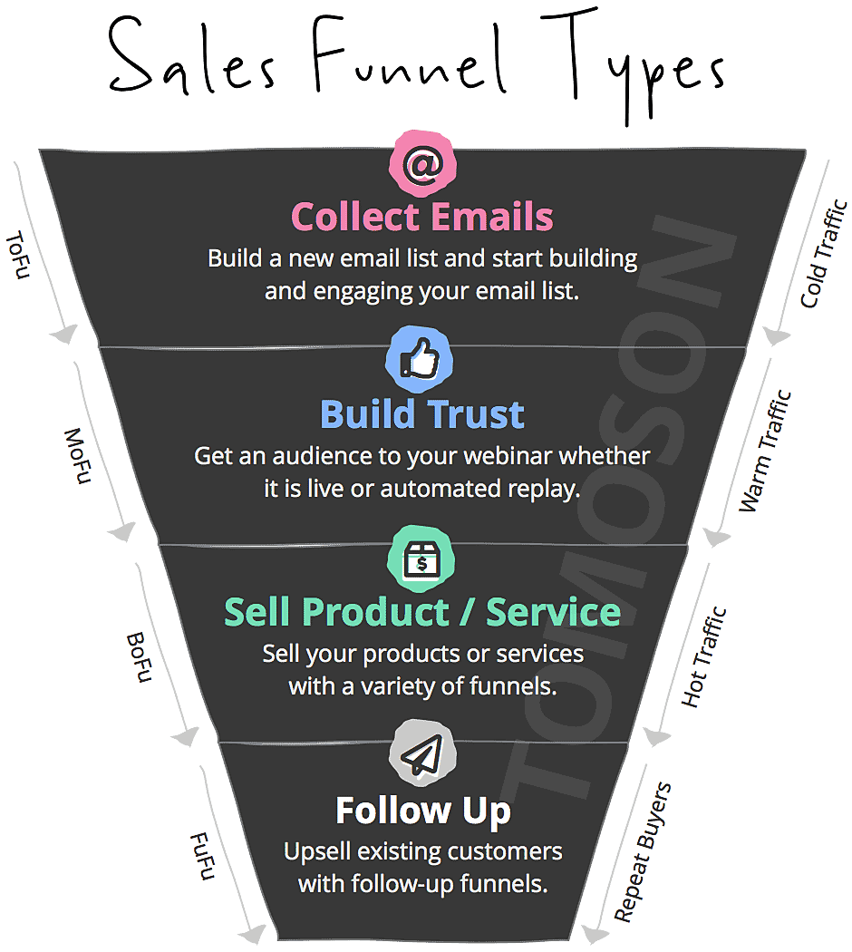 Sales Funnel Templates Types Purpose Goals